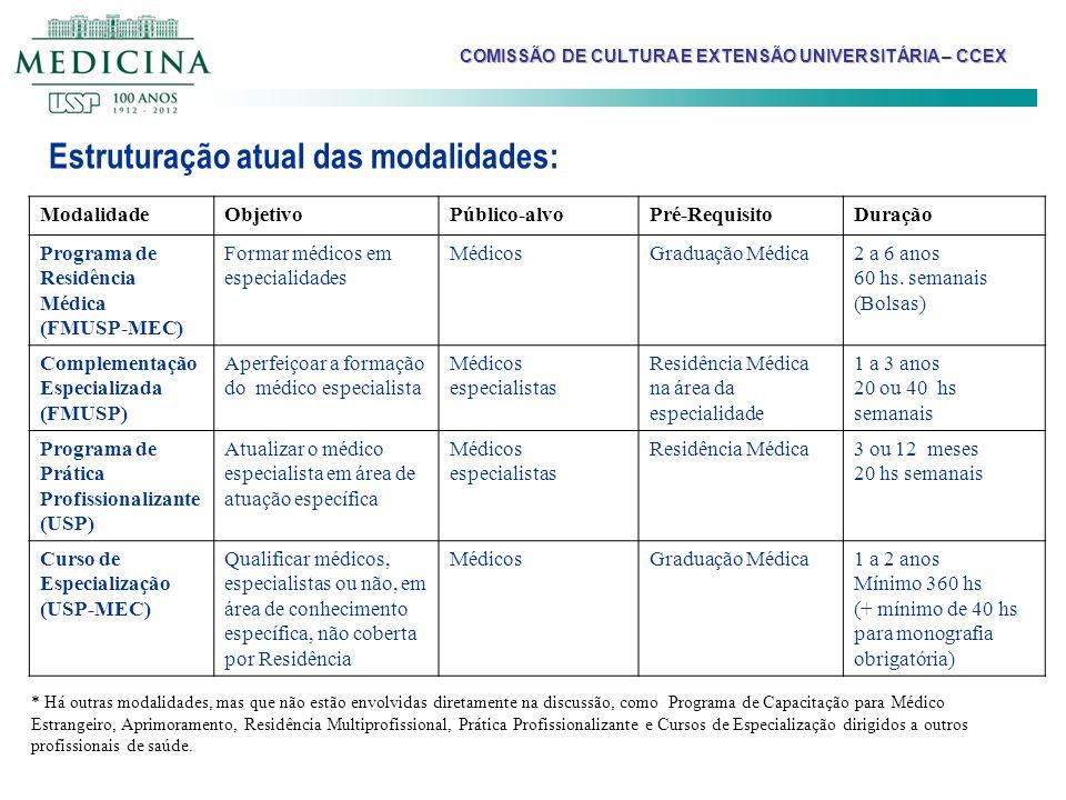 Estruturação atual das modalidades: ModalidadeObjetivoPúblico-alvoPré-RequisitoDuração Programa de Residência Médica (FMUSP-MEC) Formar médicos em esp