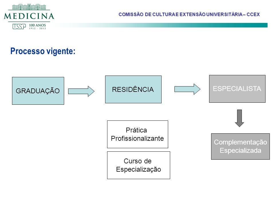 Processo vigente: GRADUAÇÃO Prática Profissionalizante RESIDÊNCIA Curso de Especialização Complementação Especializada ESPECIALISTA COMISSÃO DE CULTUR