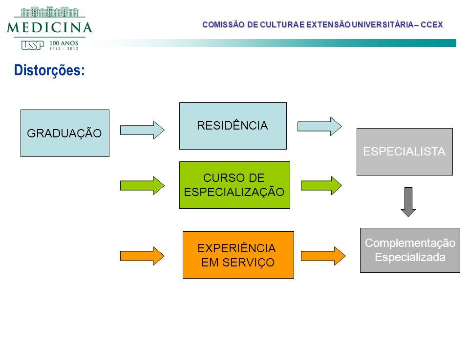 Distorções: GRADUAÇÃO CURSO DE ESPECIALIZAÇÃO RESIDÊNCIA EXPERIÊNCIA EM SERVIÇO ESPECIALISTA Complementação Especializada COMISSÃO DE CULTURA E EXTENS