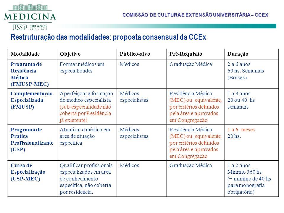 Restruturação das modalidades: proposta consensual da CCEx ModalidadeObjetivoPúblico-alvoPré-RequisitoDuração Programa de Residência Médica (FMUSP-MEC
