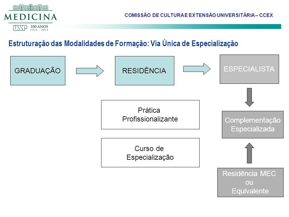Estruturação das Modalidades de Formação: Via Única de Especialização GRADUAÇÃO Residência MEC ou Equivalente RESIDÊNCIA Curso de Especialização Práti