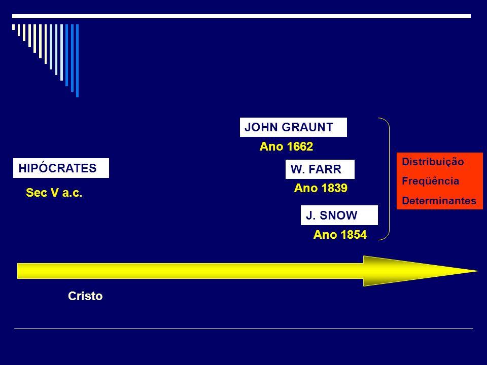 HIPÓCRATES Sec V a.c. JOHN GRAUNT Ano 1662 Cristo W. FARR Ano 1839 J. SNOW Ano 1854 Distribuição Freqüência Determinantes
