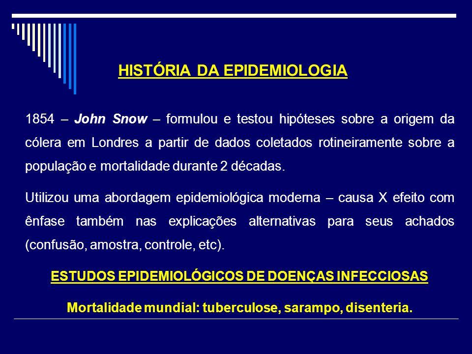 HISTÓRIA DA EPIDEMIOLOGIA 1854 – John Snow – formulou e testou hipóteses sobre a origem da cólera em Londres a partir de dados coletados rotineirament