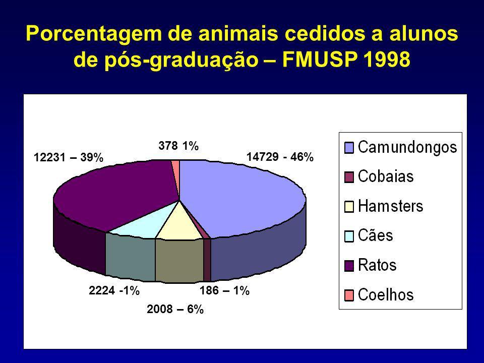 Porcentagem de animais cedidos a alunos de pós-graduação – FMUSP 1998 14729 - 46% 378 1% 12231 – 39% 2224 -1% 2008 – 6% 186 – 1%