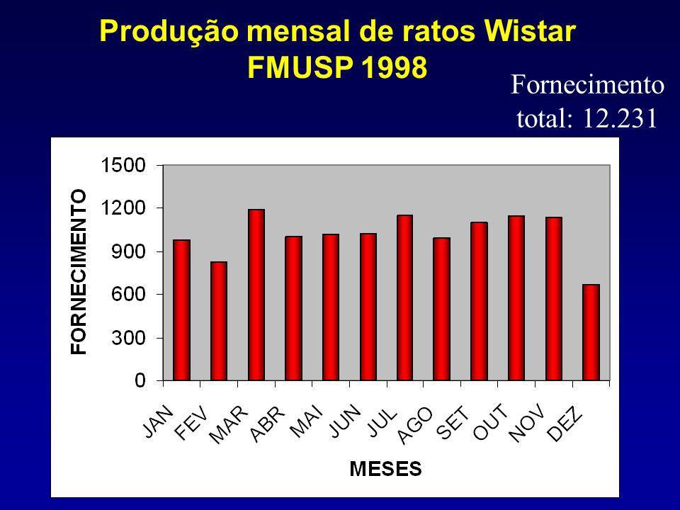 Produção mensal de ratos Wistar FMUSP 1998 Fornecimento total: 12.231