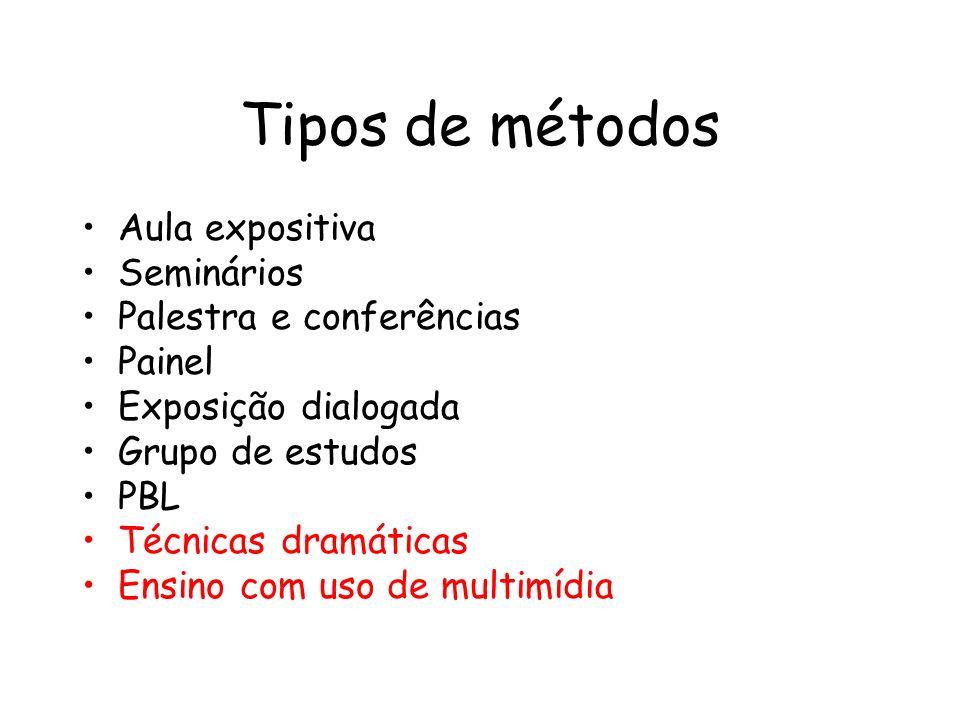 Tipos de métodos Aula expositiva Seminários Palestra e conferências Painel Exposição dialogada Grupo de estudos PBL Técnicas dramáticas Ensino com uso