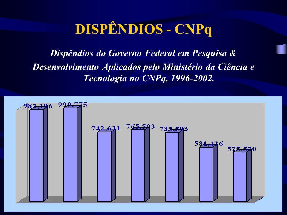DISPÊNDIOS - CNPq Dispêndios do Governo Federal em Pesquisa & Desenvolvimento Aplicados pelo Ministério da Ciência e Tecnologia no CNPq, 1996-2002.
