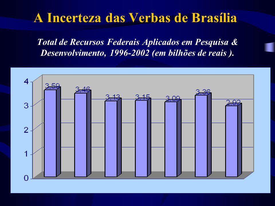 A Incerteza das Verbas de Brasília Total de Recursos Federais Aplicados em Pesquisa & Desenvolvimento, 1996-2002 (em bilhões de reais ).