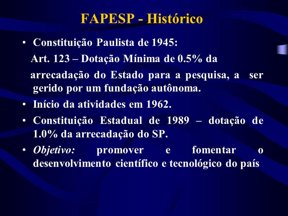 FAPESP - Histórico Constituição Paulista de 1945: Art.