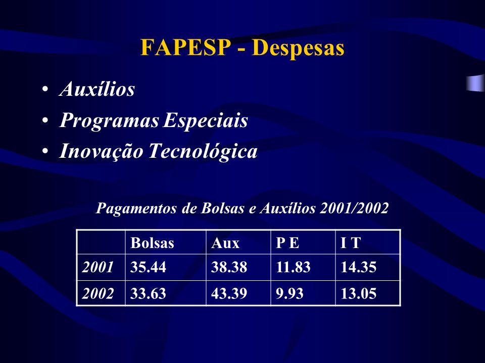 FAPESP - Despesas Auxílios Programas Especiais Inovação Tecnológica Pagamentos de Bolsas e Auxílios 2001/2002 BolsasAuxP EI T 200135.4438.3811.8314.35 200233.6343.399.9313.05