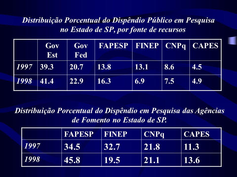 Distribuição Porcentual do Dispêndio Público em Pesquisa no Estado de SP, por fonte de recursos Gov Est Gov Fed FAPESPFINEPCNPqCAPES 199739.320.713.813.18.64.5 199841.422.916.36.97.54.9 Distribuição Porcentual do Dispêndio em Pesquisa das Agências de Fomento no Estado de SP.