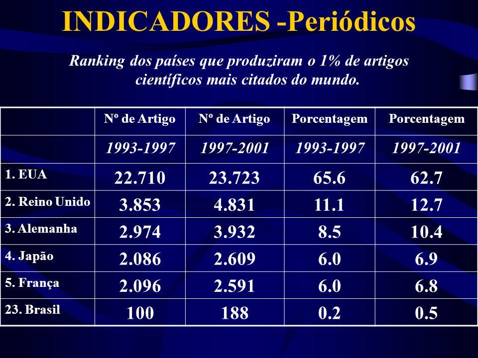 INDICADORES -Periódicos Ranking dos países que produziram o 1% de artigos científicos mais citados do mundo.