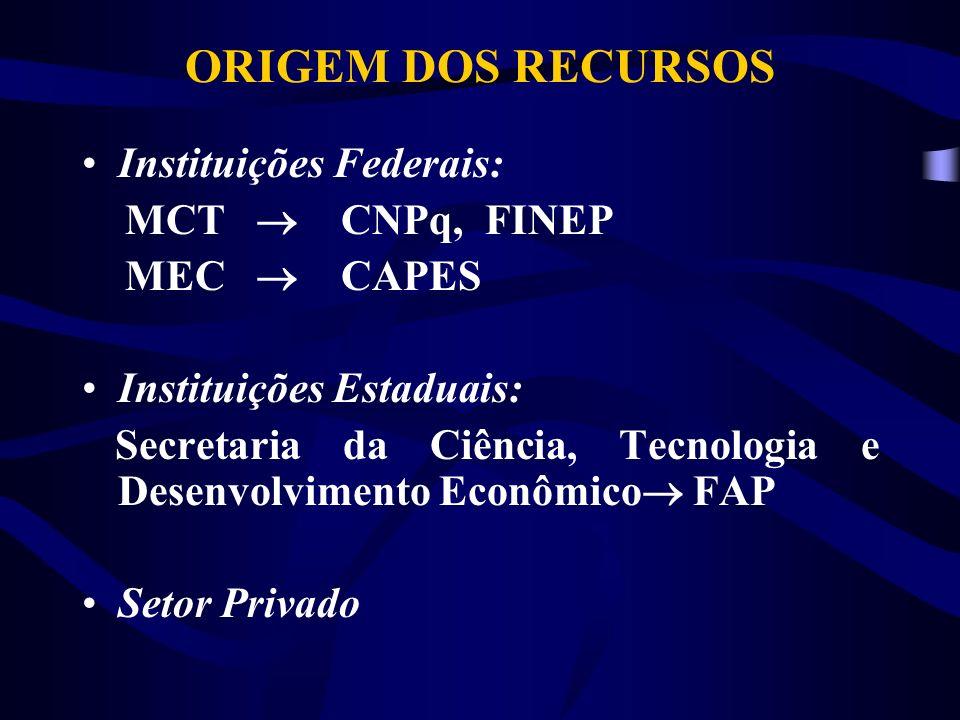 ORIGEM DOS RECURSOS Instituições Federais: MCT CNPq, FINEP MEC CAPES Instituições Estaduais: Secretaria da Ciência, Tecnologia e Desenvolvimento Econômico FAP Setor Privado