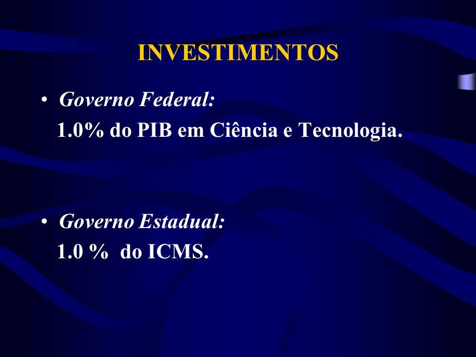 INVESTIMENTOS Governo Federal: 1.0% do PIB em Ciência e Tecnologia.