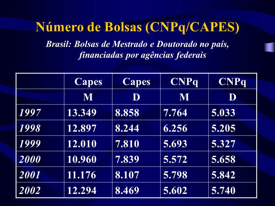 Número de Bolsas (CNPq/CAPES) Brasil: Bolsas de Mestrado e Doutorado no país, financiadas por agências federais Capes CNPq MDMD 199713.3498.8587.7645.033 199812.8978.2446.2565.205 199912.0107.8105.6935.327 200010.9607.8395.5725.658 200111.1768.1075.7985.842 200212.2948.4695.6025.740