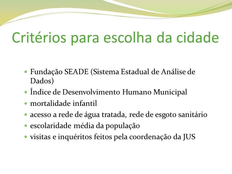 Critérios para escolha da cidade Fundação SEADE (Sistema Estadual de Análise de Dados) Índice de Desenvolvimento Humano Municipal mortalidade infantil