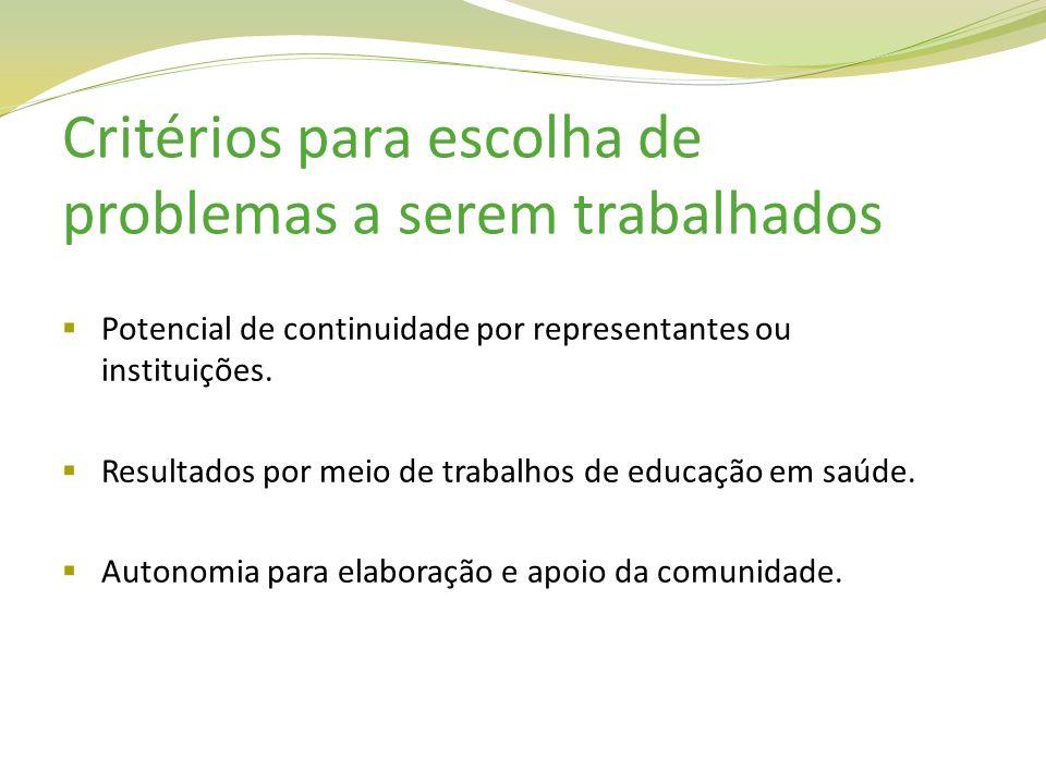 Potencial de continuidade por representantes ou instituições. Resultados por meio de trabalhos de educação em saúde. Autonomia para elaboração e apoio