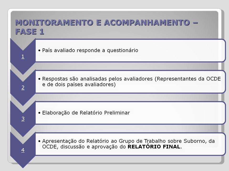 MONITORAMENTO E ACOMPANHAMENTO – FASE 1