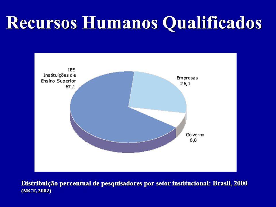 Recursos Humanos Qualificados Distribuição percentual de pesquisadores por setor institucional: Brasil, 2000 (MCT, 2002)
