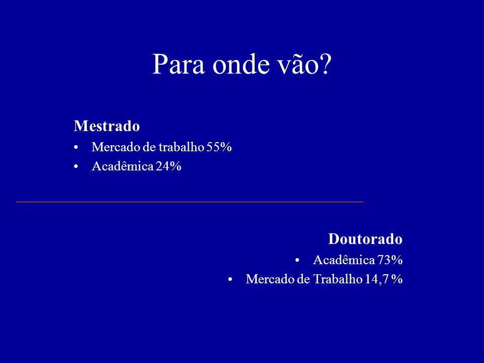 Para onde vão? Mestrado Mercado de trabalho 55% Acadêmica 24% Doutorado Acadêmica 73% Mercado de Trabalho 14,7 %