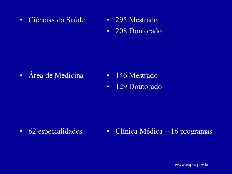 Ciências da Saúde Área de Medicina 62 especialidades 295 Mestrado 208 Doutorado 146 Mestrado 129 Doutorado Clínica Médica – 16 programas www.capes.gov