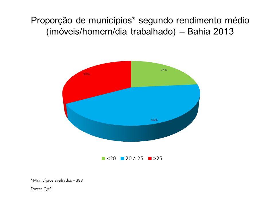 Proporção de municípios* segundo rendimento médio (imóveis/homem/dia trabalhado) – Bahia 2013 Fonte: QAS *Municípios avaliados = 388