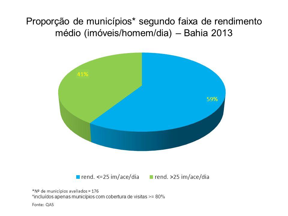 Proporção de municípios* segundo faixa de rendimento médio (imóveis/homem/dia) – Bahia 2013 *Nº de municípios avaliados = 176 *incluídos apenas municí