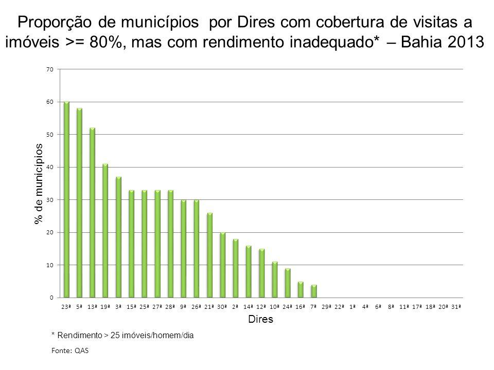 Proporção de municípios por Dires com cobertura de visitas a imóveis >= 80%, mas com rendimento inadequado* – Bahia 2013 Fonte: QAS * Rendimento > 25