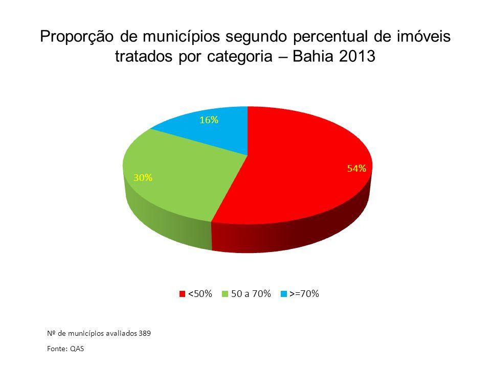 Proporção de municípios segundo percentual de imóveis tratados por categoria – Bahia 2013 Nº de municípios avaliados 389 Fonte: QAS