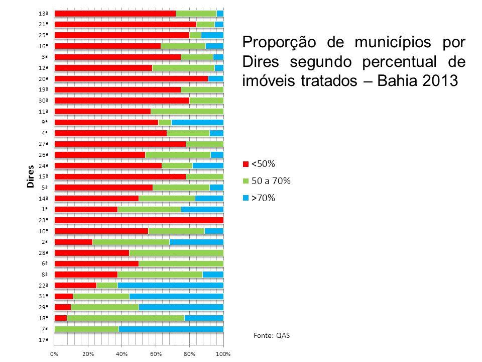 Proporção de municípios por Dires segundo percentual de imóveis tratados – Bahia 2013 Fonte: QAS