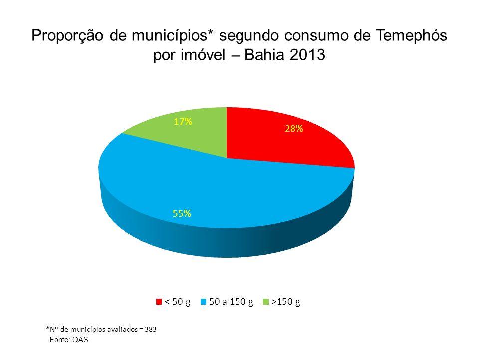 Proporção de municípios* segundo consumo de Temephós por imóvel – Bahia 2013 *Nº de municípios avaliados = 383 Fonte: QAS