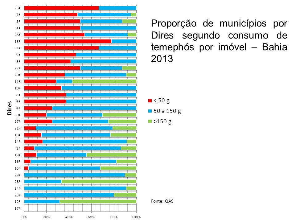 Proporção de municípios por Dires segundo consumo de temephós por imóvel – Bahia 2013 Fonte: QAS