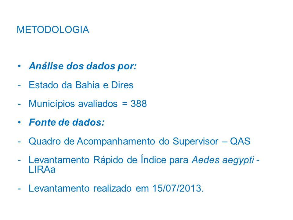 METODOLOGIA 21,95 13,08 Análise dos dados por: -Estado da Bahia e Dires -Municípios avaliados = 388 Fonte de dados: -Quadro de Acompanhamento do Super