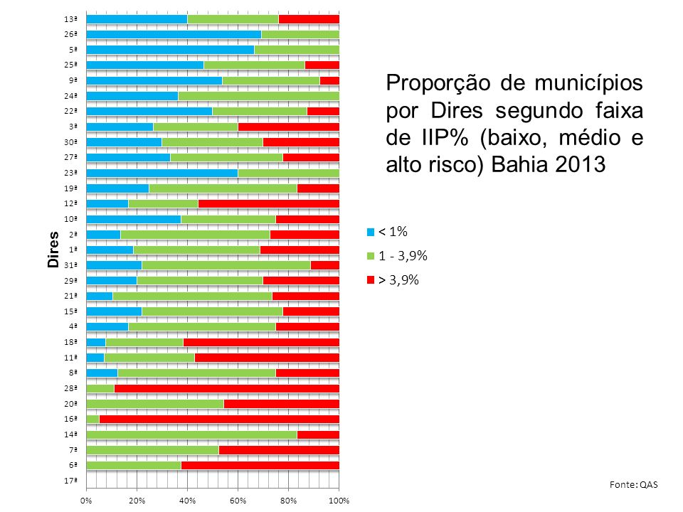Proporção de municípios por Dires segundo faixa de IIP% (baixo, médio e alto risco) Bahia 2013 Fonte: QAS
