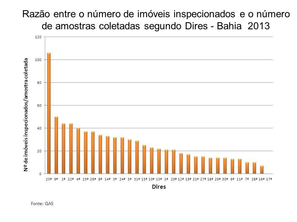 Razão entre o número de imóveis inspecionados e o número de amostras coletadas segundo Dires - Bahia 2013 Fonte: QAS