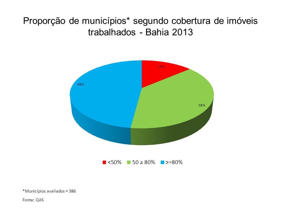 Proporção de municípios* segundo cobertura de imóveis trabalhados - Bahia 2013 *Municípios avaliados = 386 Fonte: QAS