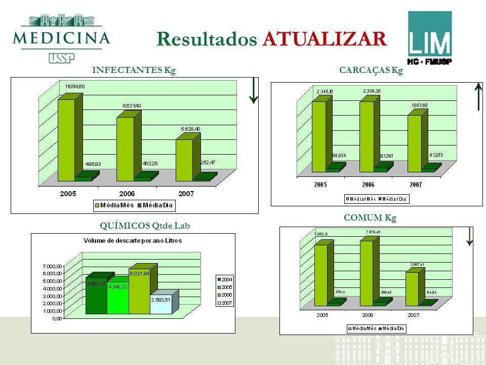 Abrigo de Resíduos Antigo INFECTANTES CARCAÇAS E COMUMINFECTANTES CARCAÇAS COMUMQUIMICOS E RADIOATIVOS
