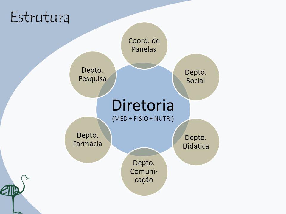 Estrutura Diretoria (MED + FISIO + NUTRI) Depto. Pesquisa Coord. de Panelas Depto. Social Depto. Didática Depto. Comuni- cação Depto. Farmácia