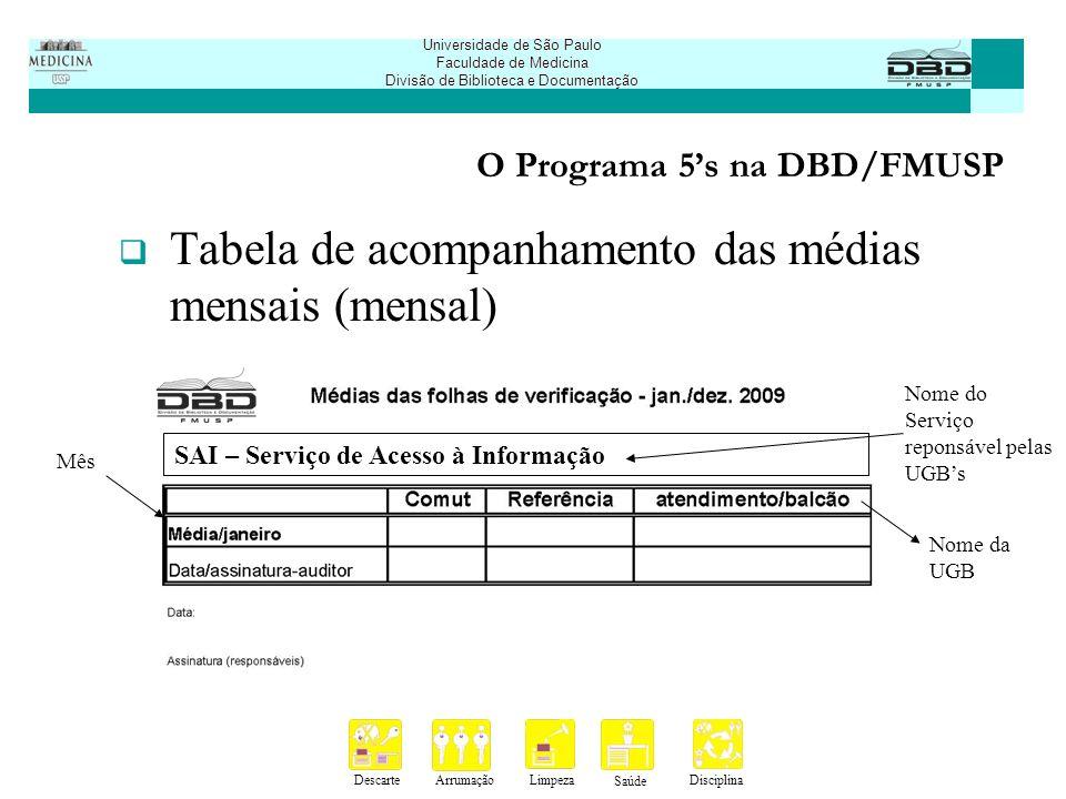 DescarteArrumaçãoLimpeza Saúde Disciplina Universidade de São Paulo Faculdade de Medicina Divisão de Biblioteca e Documentação O Programa 5s na DBD/FMUSP Protocolo de recebimento da folha de verificação (mensal)