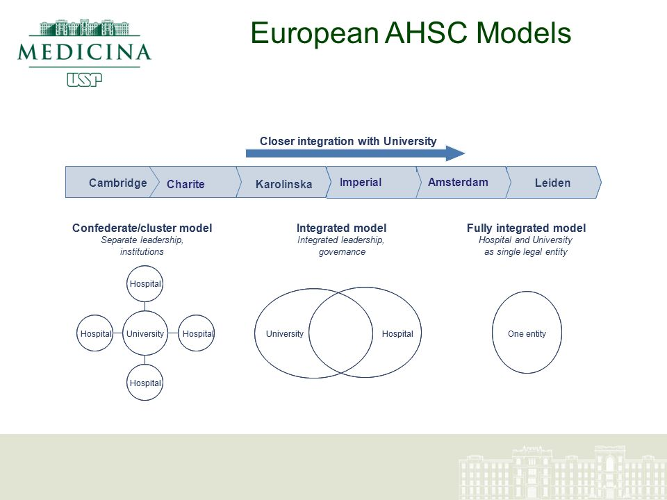 LeidenSingaporeJohns HopkinsDuke Hospital and University as single legal entity Confederate/cluster modelIntegrated modelFully integrated model Integrated leadership, governance Separate leadership, institutions StanfordHarvard Closer integration with University HospitalUniversity Hospital One entity Leiden AmsterdamImperial Karolinska Hospital and University as single legal entity Confederate/cluster modelIntegrated modelFully integrated model Integrated leadership, governance Separate leadership, institutions Charite Cambridge Closer integration with University HospitalUniversity Hospital One entity European AHSC Models