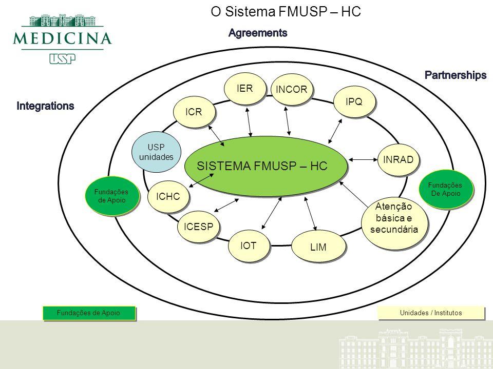 SISTEMA FMUSP – HC LIM INCOR ICHC ICR IOT IPQ Unidades / Institutos Fundações de Apoio Fundações De Apoio Fundações De Apoio INRAD Atenção básica e se