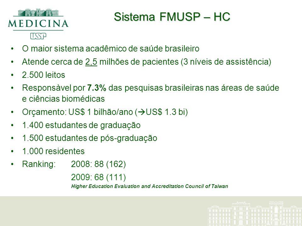 Sistema FMUSP – HC O maior sistema acadêmico de saúde brasileiro Atende cerca de 2,5 milhões de pacientes (3 níveis de assistência) 2.500 leitos Respo