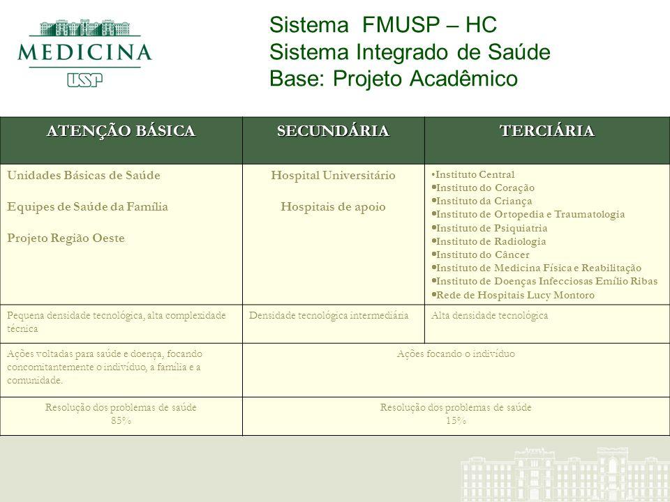 Sistema FMUSP – HC Sistema Integrado de Saúde Base: Projeto Acadêmico ATENÇÃO BÁSICA SECUNDÁRIATERCIÁRIA Unidades Básicas de Saúde Equipes de Saúde da