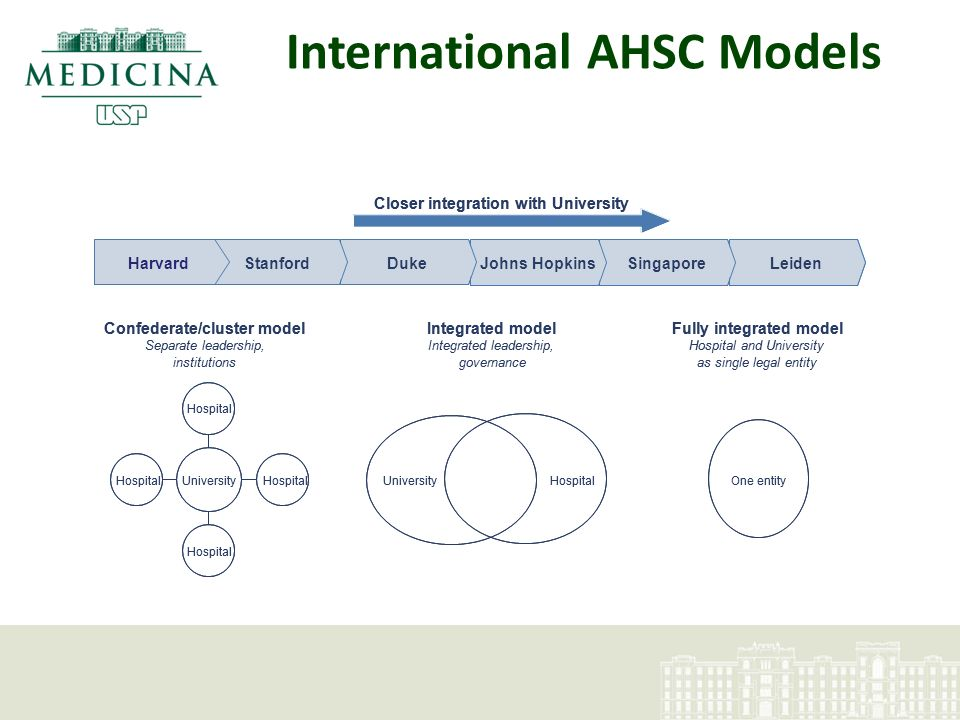 LeidenSingaporeJohns HopkinsDuke Hospital and University as single legal entity Confederate/cluster modelIntegrated modelFully integrated model Integrated leadership, governance Separate leadership, institutions StanfordHarvard Closer integration with University HospitalUniversity Hospital One entity LeidenSingaporeJohns HopkinsDuke Hospital and University as single legal entity Confederate/cluster modelIntegrated modelFully integrated model Integrated leadership, governance Separate leadership, institutions StanfordHarvard Closer integration with University HospitalUniversity Hospital One entity International AHSC Models