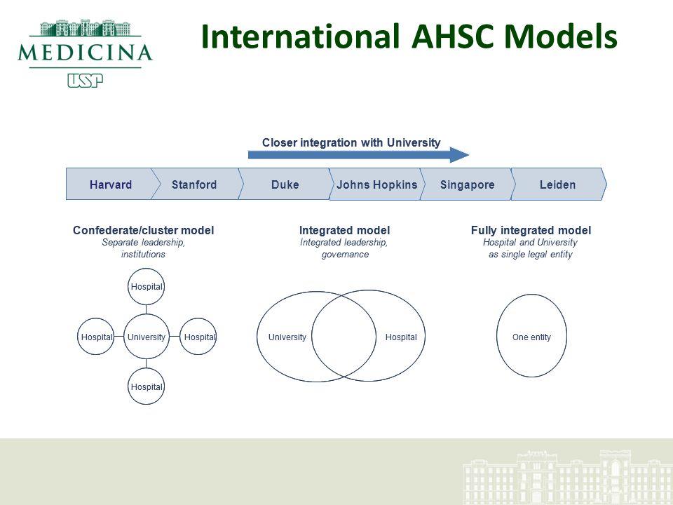 Sistema FMUSP – HC Desafios de curto e médio prazo Integração dos Sistemas e Tecnologias de Informação e Comunicação (STICs) Gestão Corporativa de Recursos Humanos Expansão Física