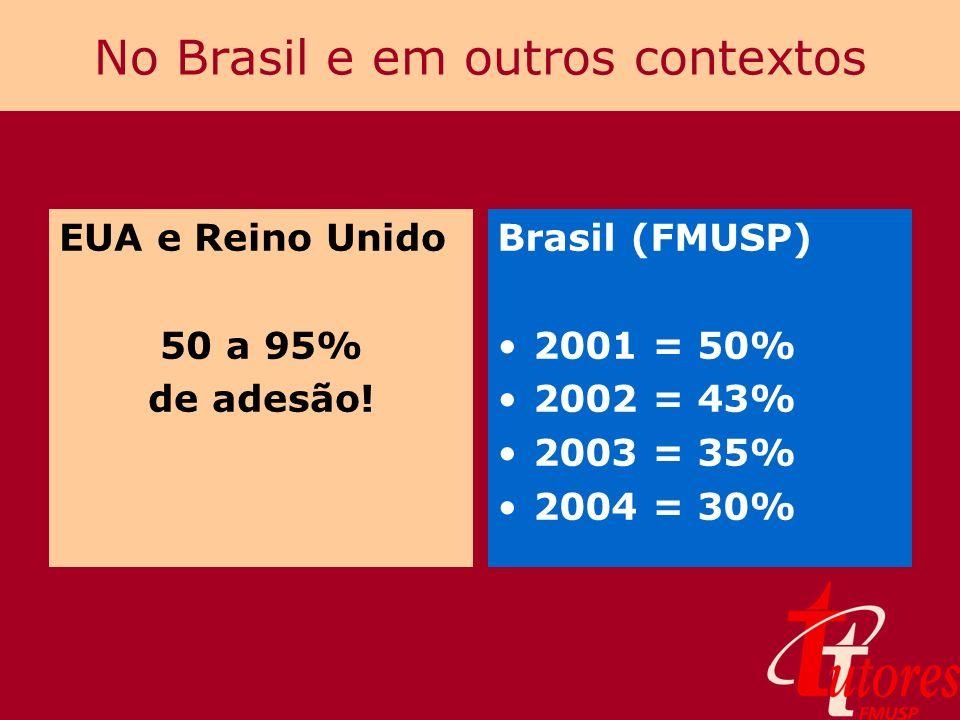 No Brasil e em outros contextos EUA e Reino Unido 50 a 95% de adesão! Brasil (FMUSP) 2001 = 50% 2002 = 43% 2003 = 35% 2004 = 30%