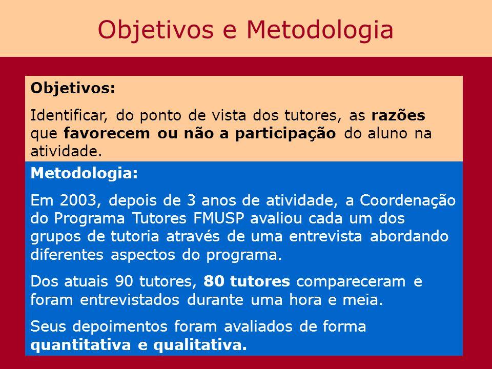 Objetivos e Metodologia Objetivos: Identificar, do ponto de vista dos tutores, as razões que favorecem ou não a participação do aluno na atividade. Me