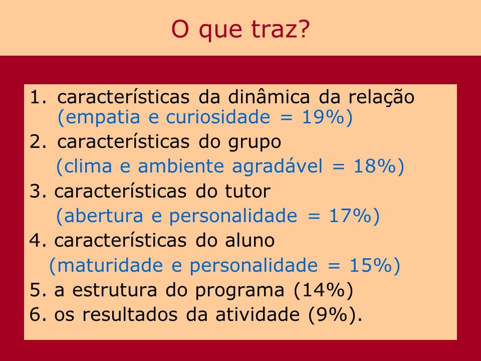 O que traz? 1.características da dinâmica da relação (empatia e curiosidade = 19%) 2.características do grupo (clima e ambiente agradável = 18%) 3. ca