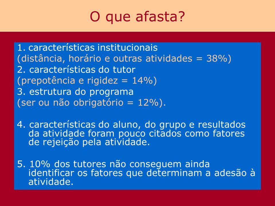 O que afasta? 1.características institucionais (distância, horário e outras atividades = 38%) 2. características do tutor (prepotência e rigidez = 14%