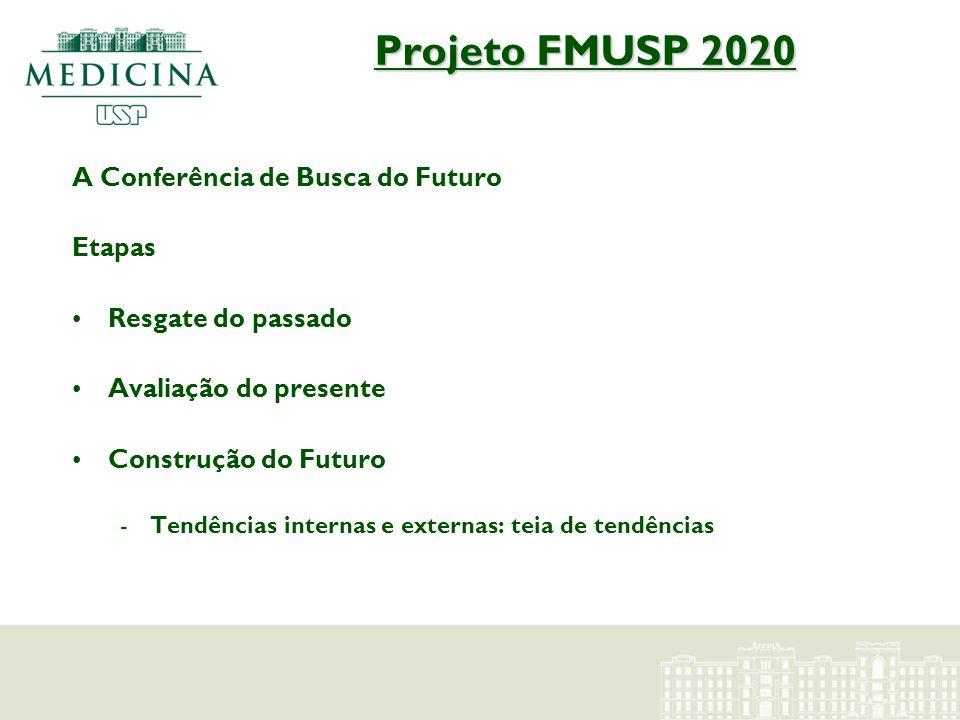 Projeto FMUSP 2020 A Conferência de Busca do Futuro Etapas Resgate do passado Avaliação do presente Construção do Futuro -Tendências internas e extern